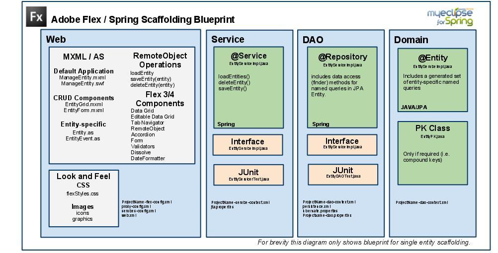 AdobeFlexScaffoldingBlueprint