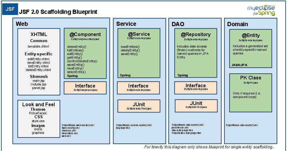 JSF2.0ScaffoldingBlueprint