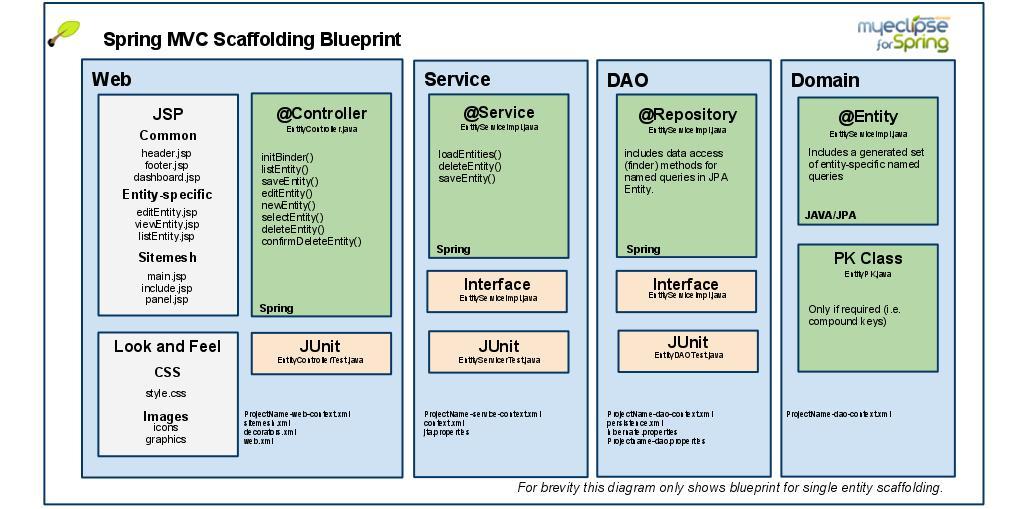 SpringMVCScaffoldingBlueprint