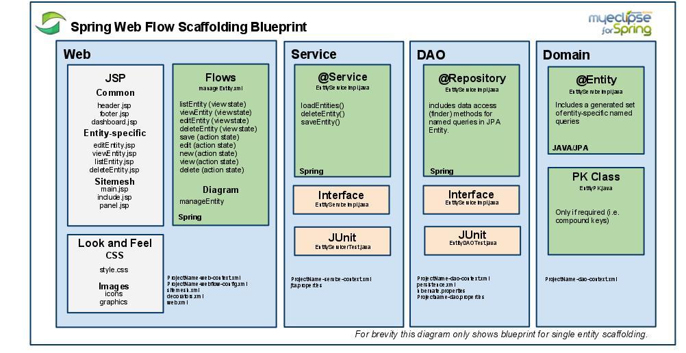 SpringWebFlowScaffoldingBlueprintt