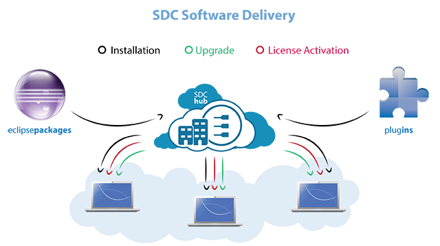 sdc_delivery