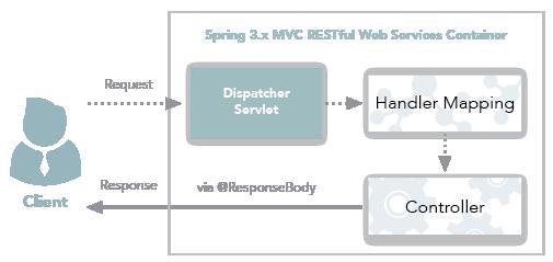 Spring Framework: @RestController vs @Controller - Genuitec