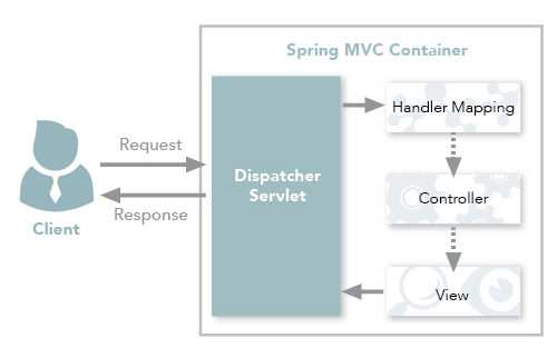 Spring framework restcontroller vs controller genuitec figure 1 spring mvc traditional workflow ccuart Image collections