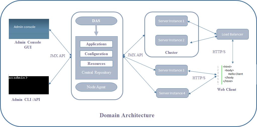 ServerDomainArchitecture