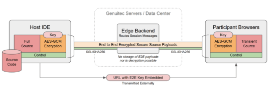 CodeTogether End to End Encryption Diagram.